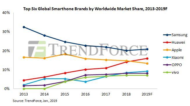 Huawei apple smartphone