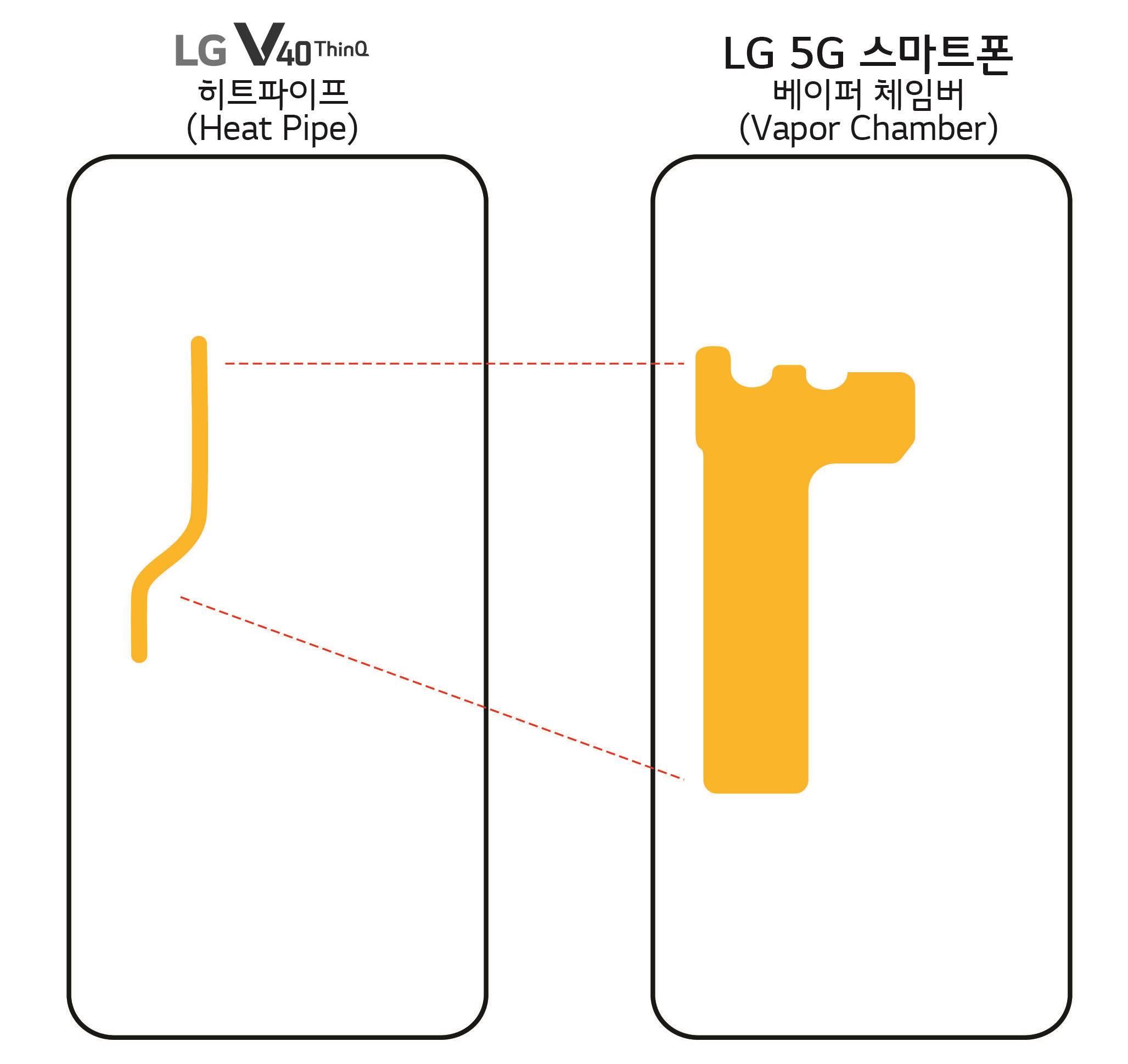 LG 5g telefon