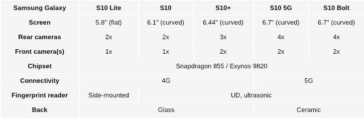Samsung GALAXY S10 carcasa ceramica