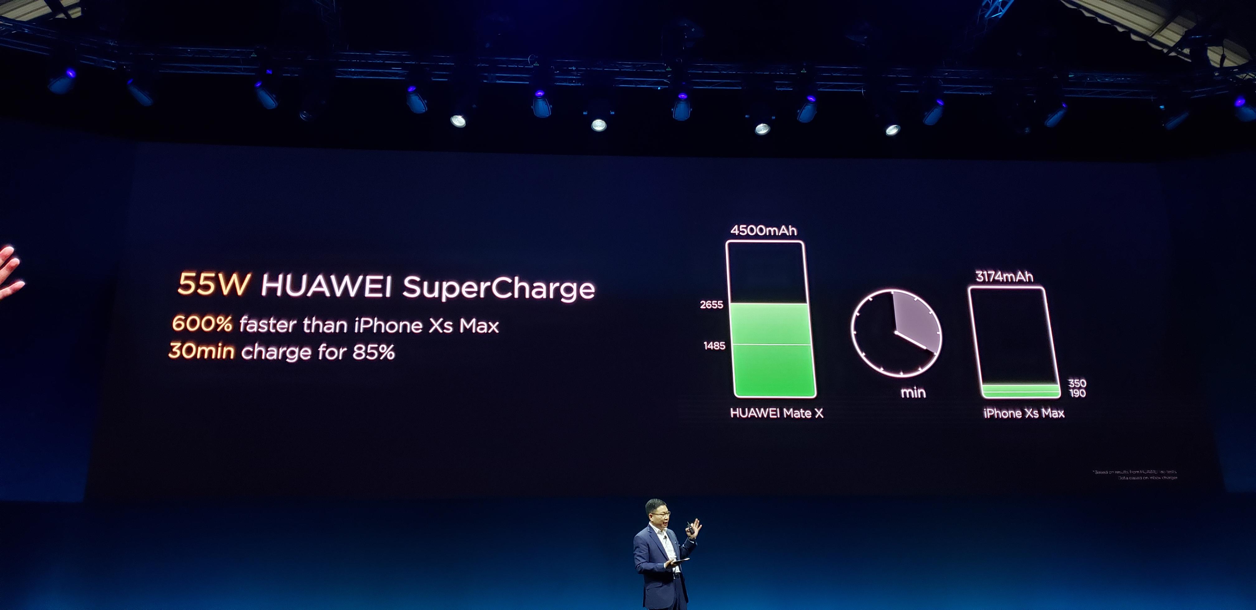 Huawei MATE X incarcare rapida 55W