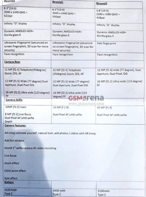 Samsung GALAXY S10 lista specificatii tehnice complete