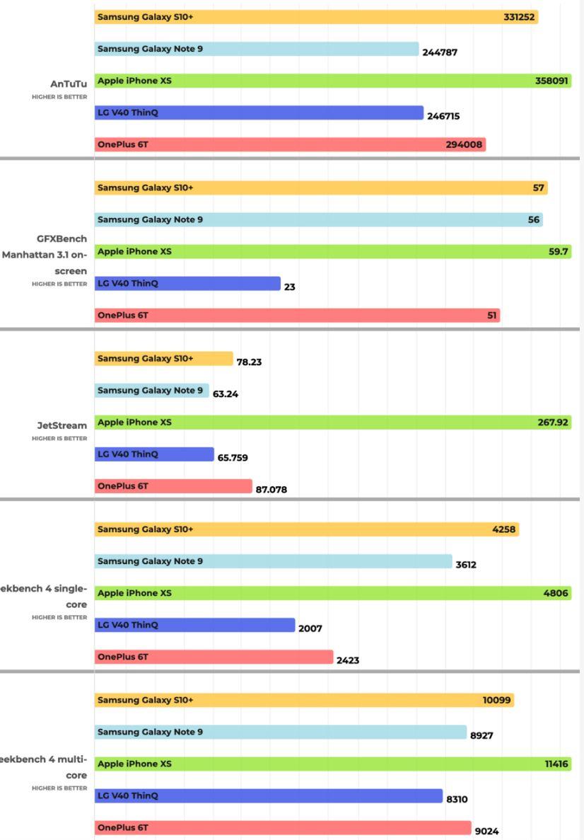 Samsung GALAXY S10 performante iphone xs antutu geekbench