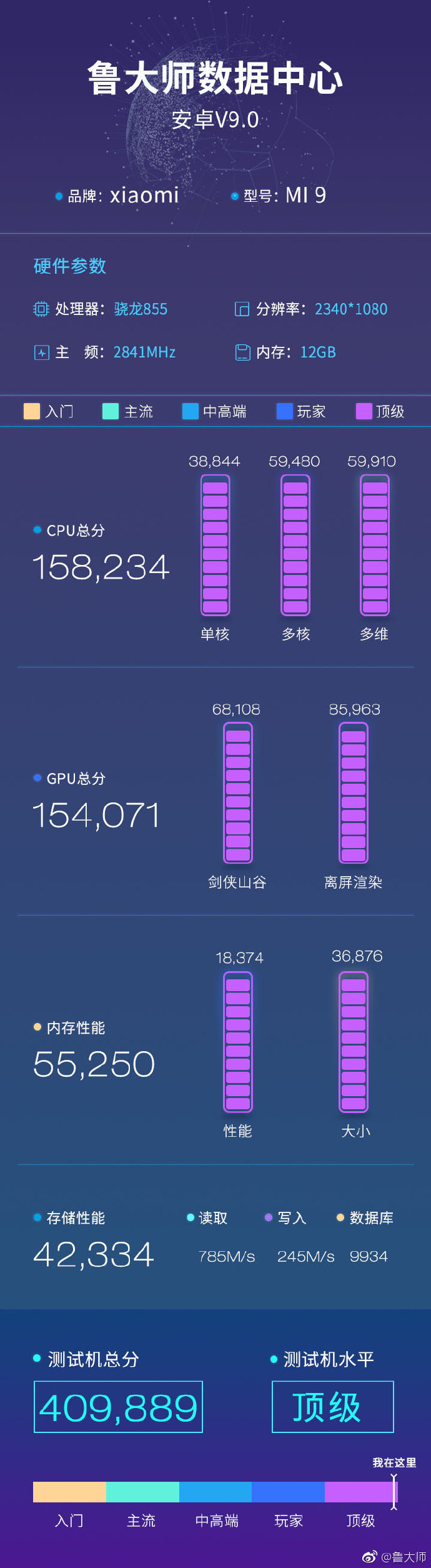 Xiaomi Mi 9 performante iphone s10 huawei antutu