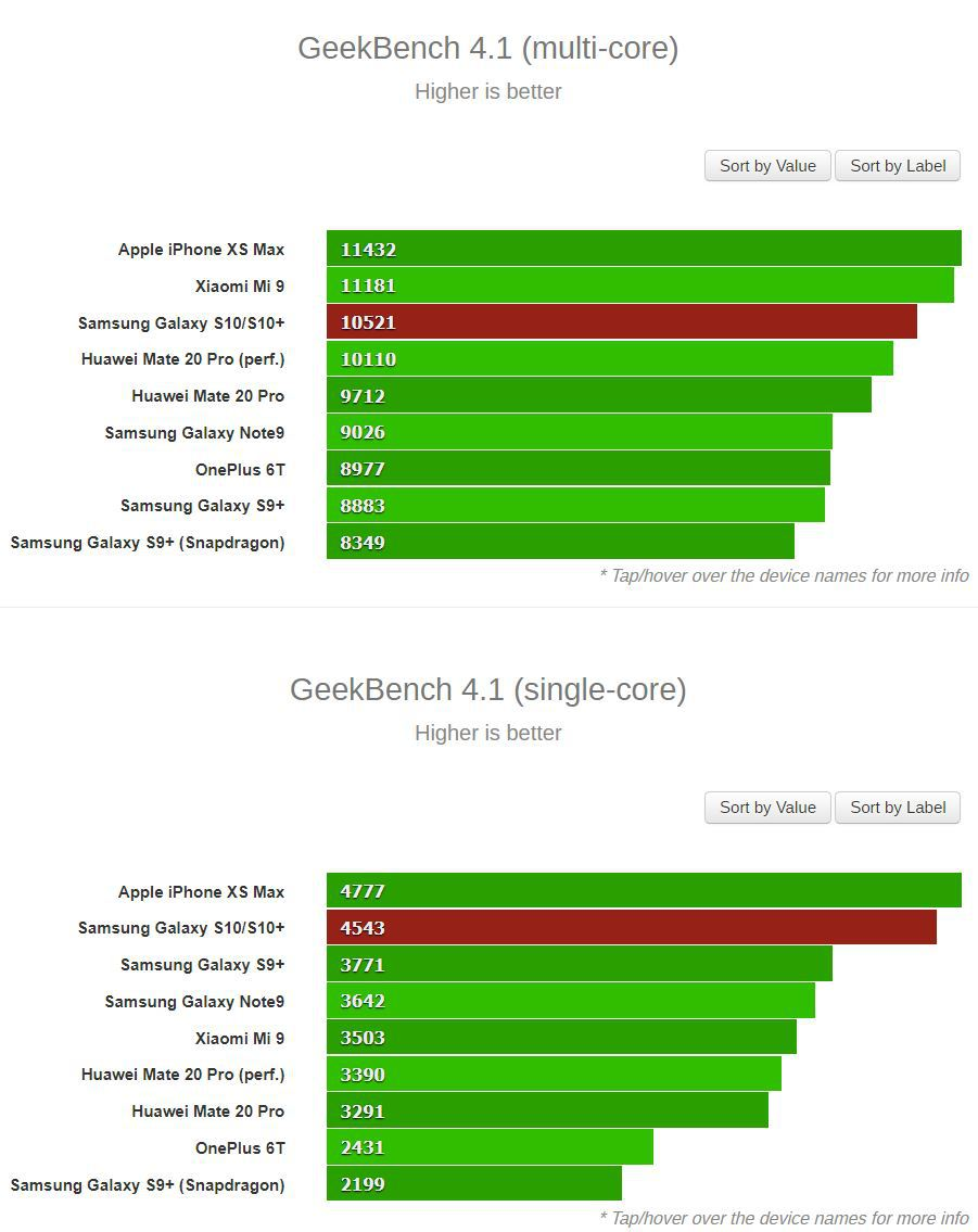 Xiaomi Mi 9 performante iphone s10 huawei geekbench