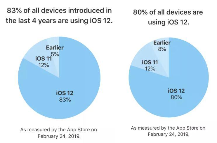 iOS 12 rata adoptie iphone ipad