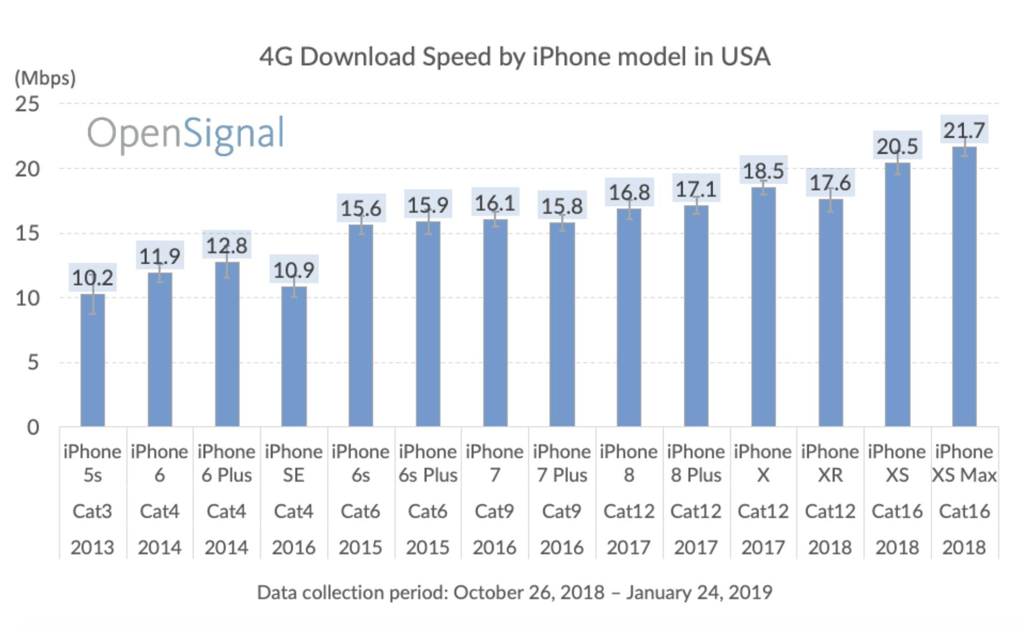 iphone viteza navigare internet sua