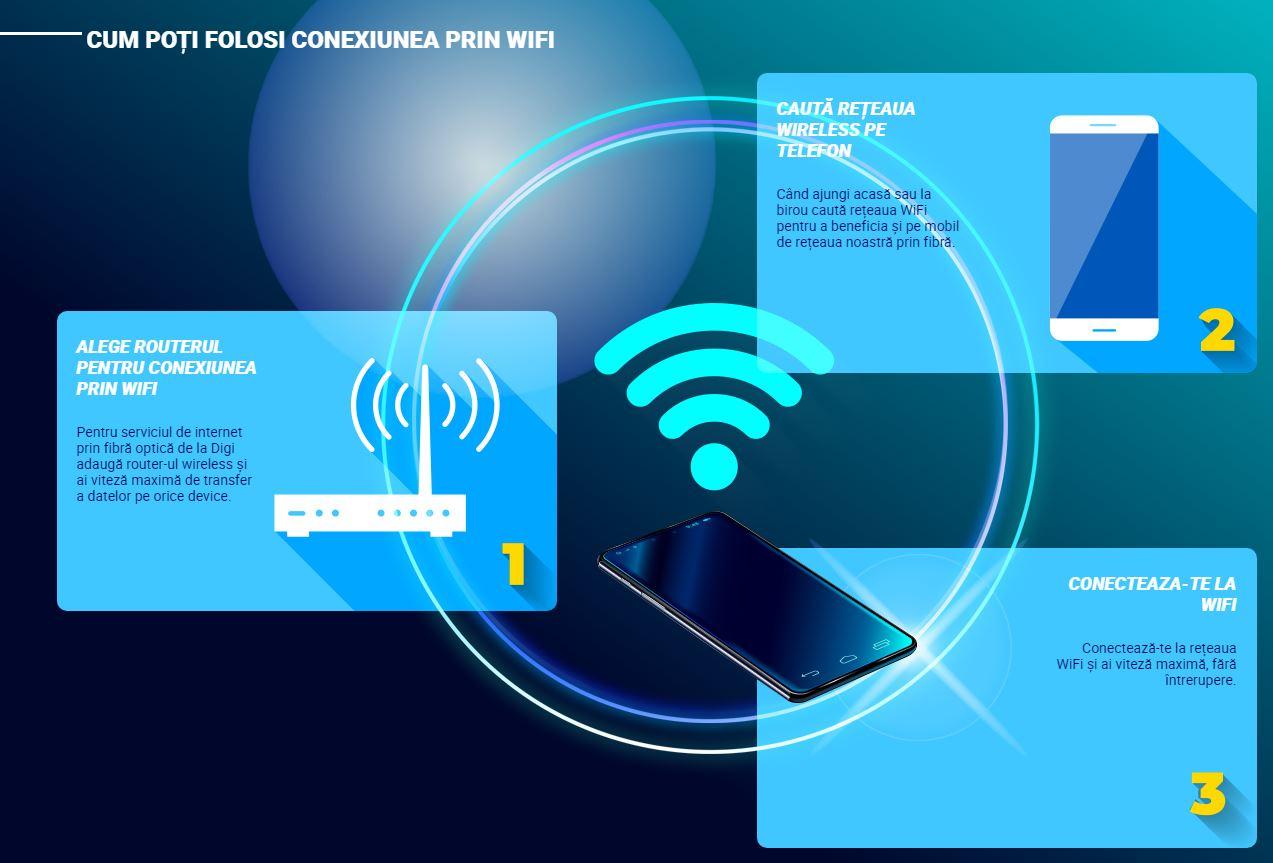 RCS & RDS wi-fi internet