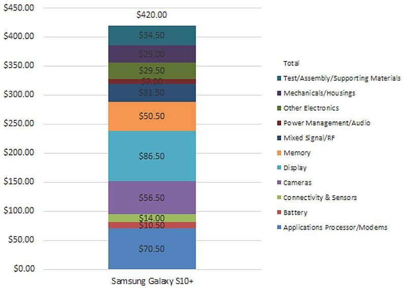 Samsung GALAXY S10 cost productie iphone
