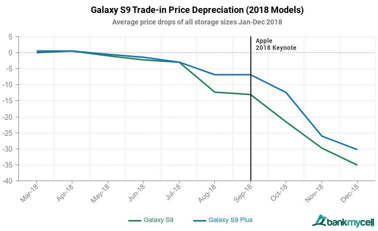 Samsung telefoane valoare iphone scadere