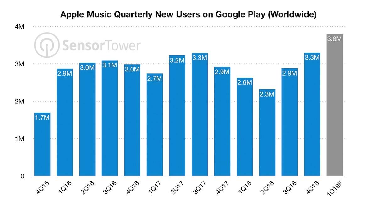 apple music utilizatori android cifre
