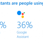 Google Assistant microsoft siri cota