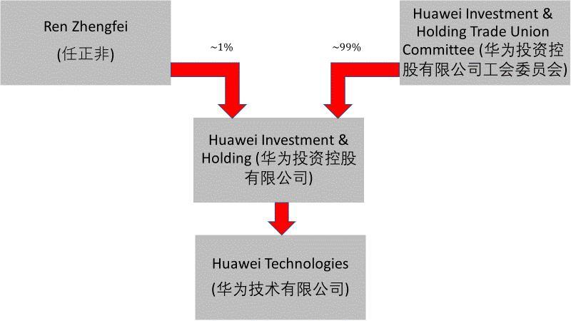 Huawei actionari china