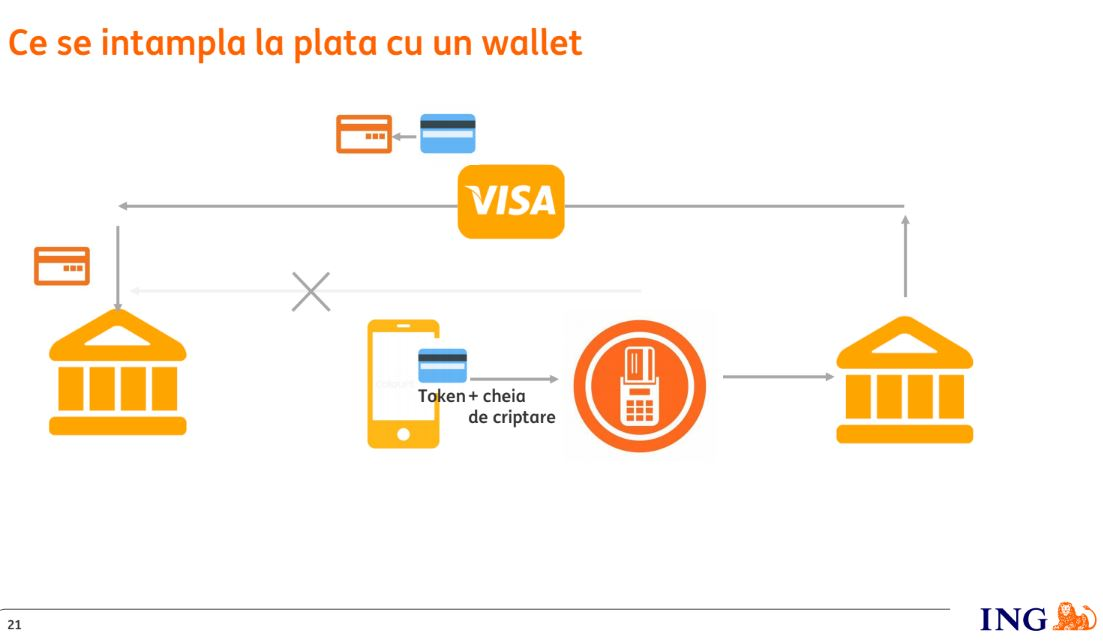 apple pay ing pay plata telefon wallet portofel exemplu 2