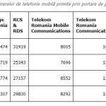 Digi Mobil portari aprilie 2019 telefonie mobila