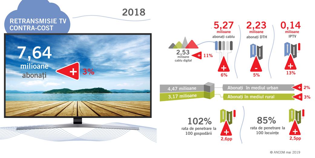 RCS & RDS telecomunicatii 2018