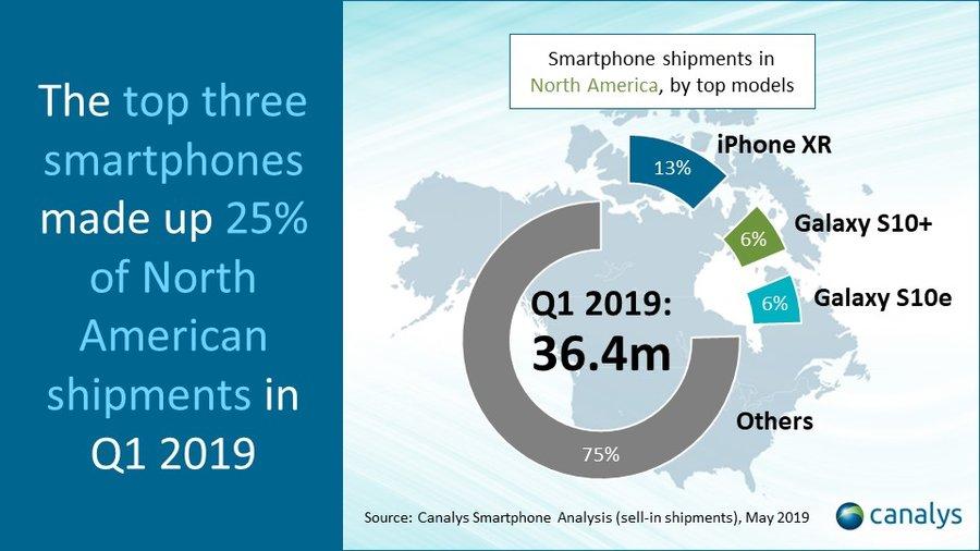 Samsung GALAXY S10 dominat iphone