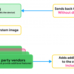 Android google malware triada infectare