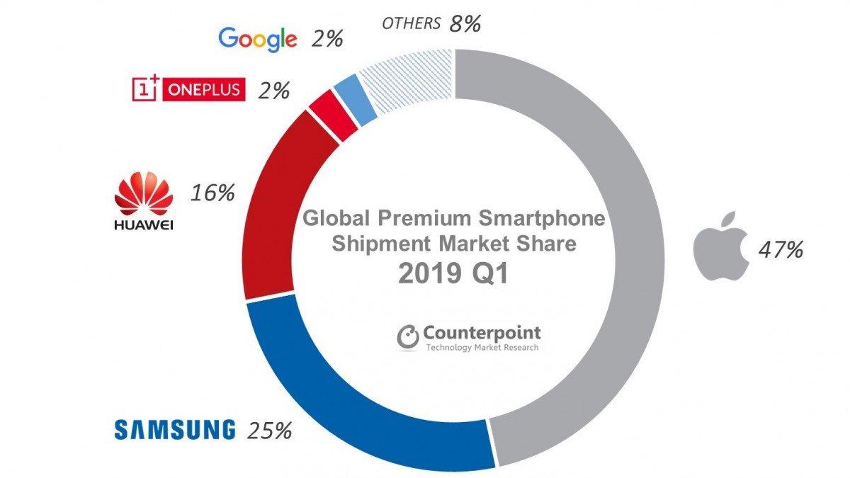Apple UMILESTE Samsung Huawei, Telefoane grafic