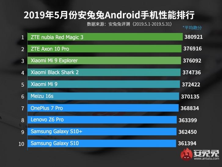 Huawei P30 PRO antutu performante