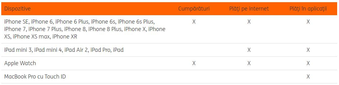 apple pay iphone ipad compatibile ing