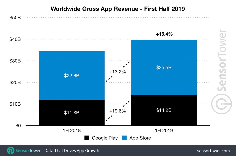App Store DISTRUGE Google Play venituri aplicatii