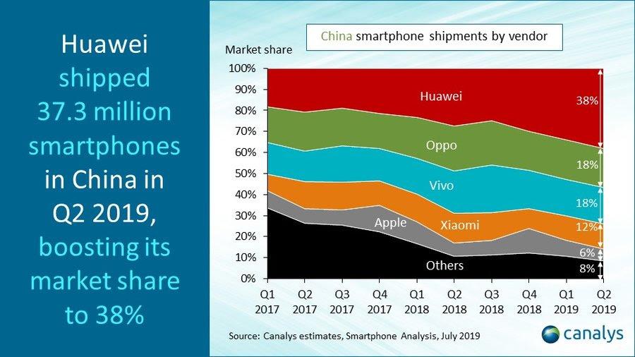 Huawei Anunta un MARE SUCCES si PROBLEMA MAJORA a Sanctiunilor china