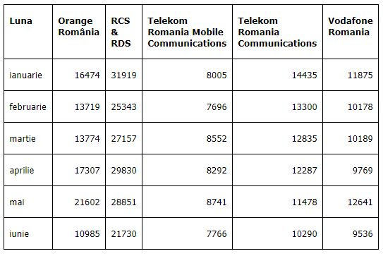 RCS & RDS portari iunie 2019 telefonie mobila