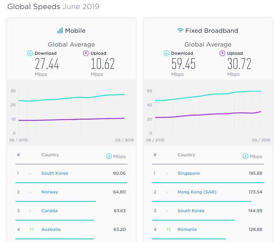 RCS & RDS viteza internet speedtest iunie 2019