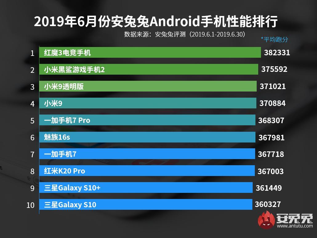 Telefoanele Huawei performante android antutu