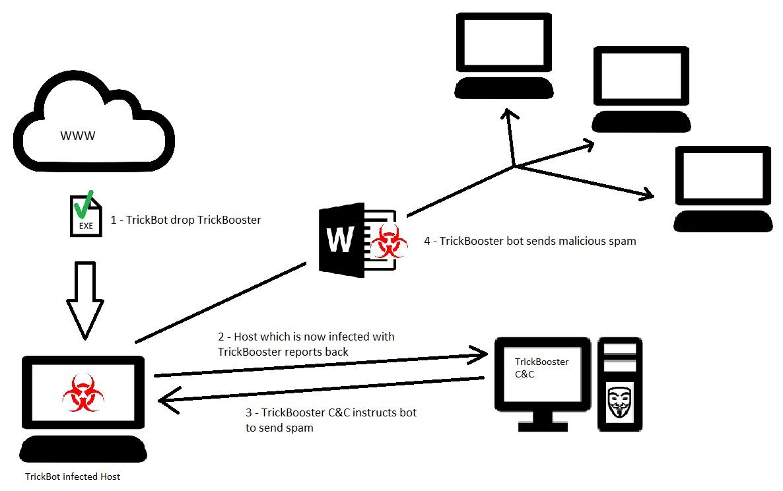 trickbot malware spart email guverne