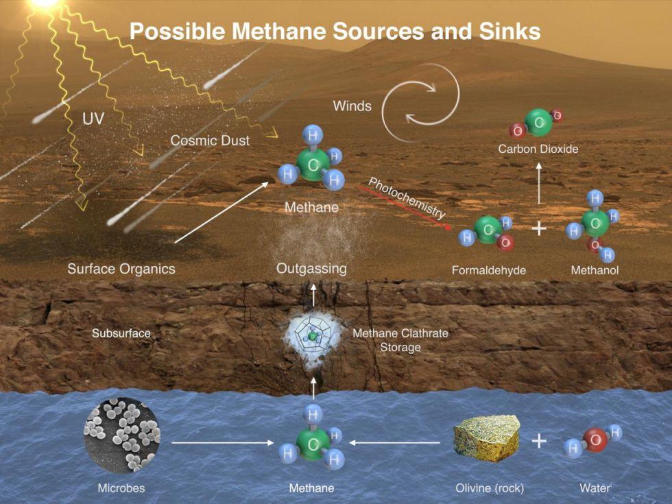 Planeta Marte. Omenirea este UIMITA de o Descoperire SOCANTA gaz metan