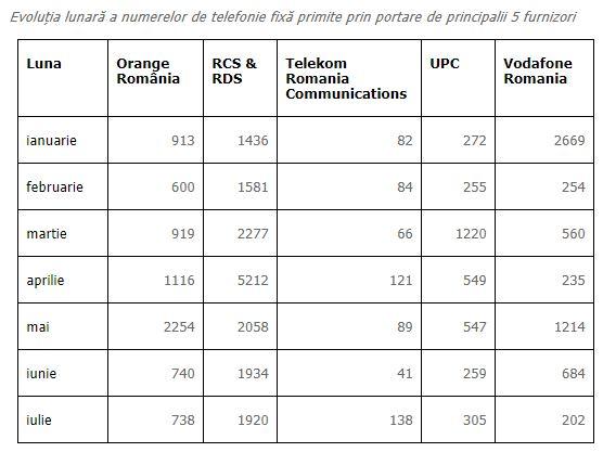 RCS & RDS. DOMINAREA Orange, Vodafone, Telekom Continua telefonie fixa