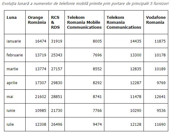 RCS & RDS. DOMINAREA Orange, Vodafone, Telekom Continua telefonie mobila