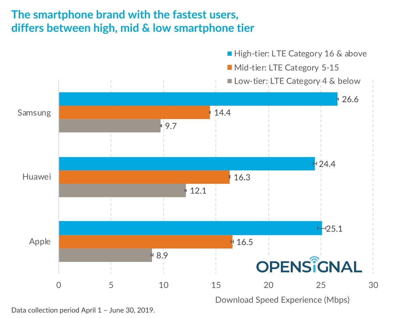 Telefoanele Samsung sunt MAI RAPIDE decat iPhone si cele Huawei viteza