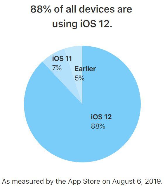iOS 12 este Folosit pe Foarte Multe iPhone, iPad, iPod Touch-uri rata adoptie