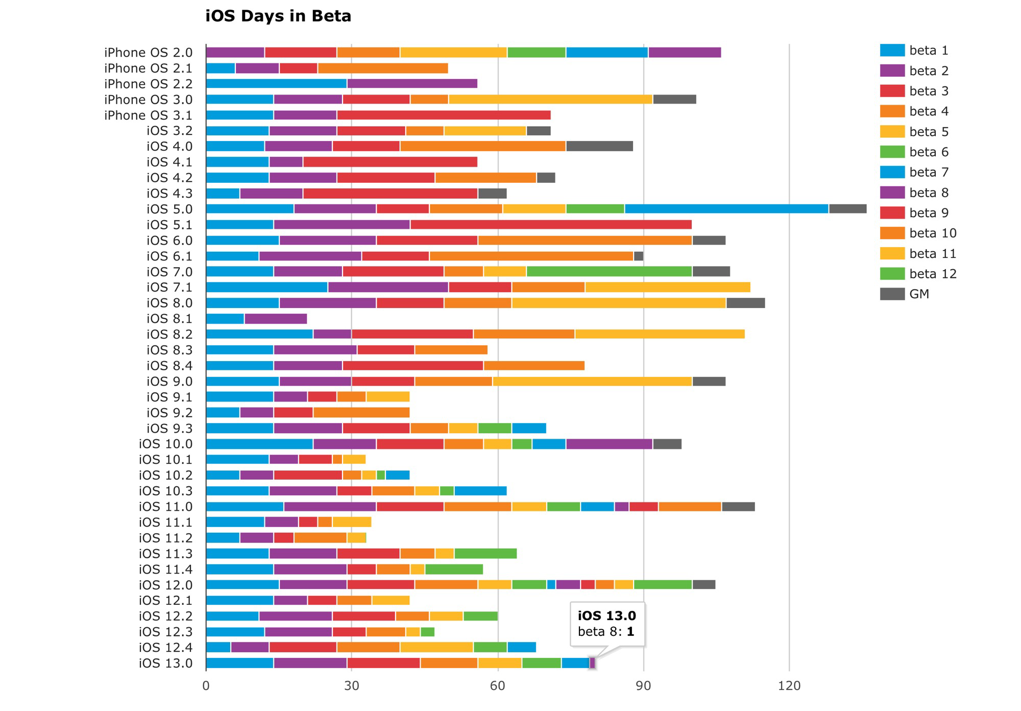 iOS 13, Iata Cat de Interesanta e Apple sa-l Lanseze FARA Probleme comparatie