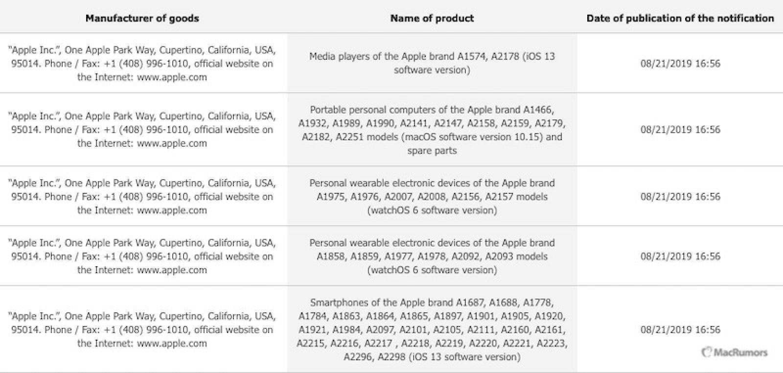 iPhone 11, Apple Watch 5 au fost INREGISTRATE OFICIAL de Apple lista