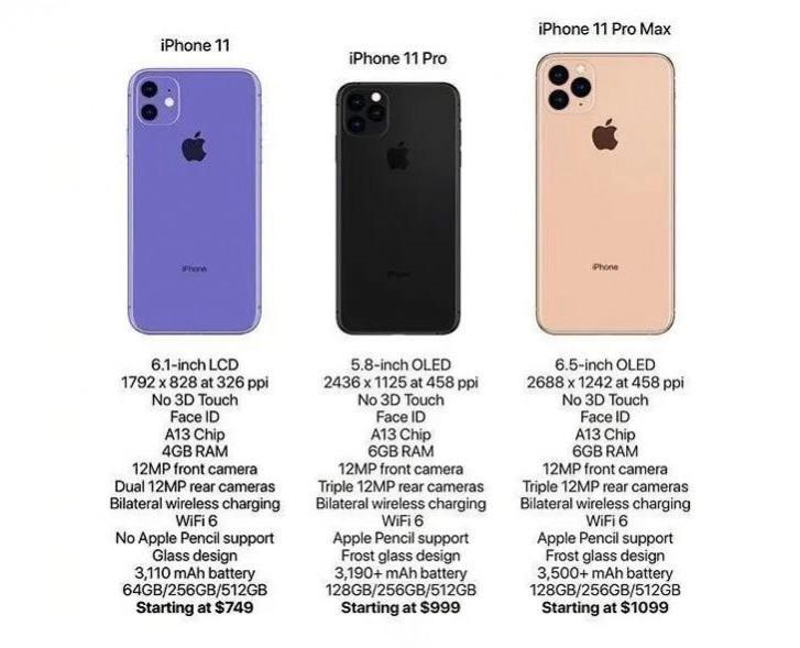 iPhone 11 Specificatiile Tehnice pentru cele Trei Noi Modele apple