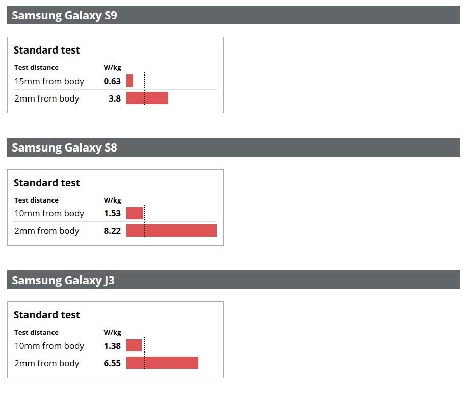 iPhone 7, iPhone 8, Samsung GALAXY S8 Emit Niveluri MARI de RADIATII test 1