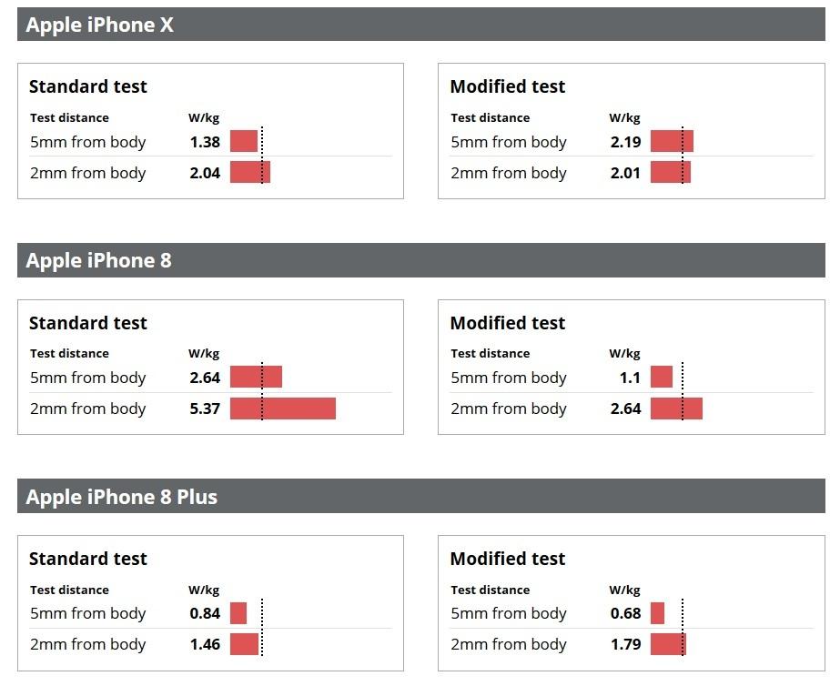 iPhone 7, iPhone 8, Samsung GALAXY S8 Emit Niveluri MARI de RADIATII test 2
