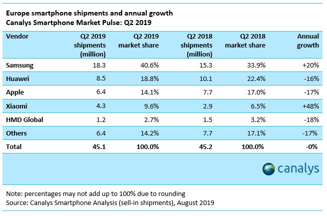 iPhone Ramane cu MULT in urma Hauwei, Samsung in Europa vanzari