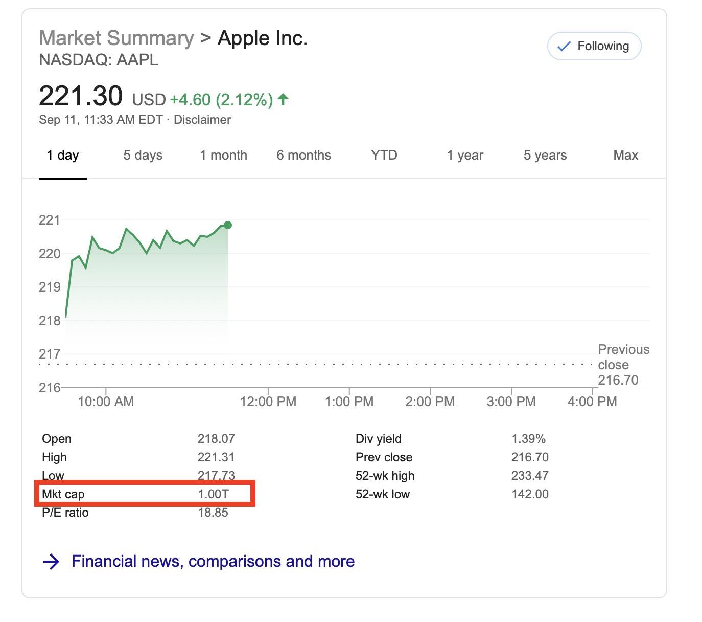 Apple a Redevenit o Companie de 1000 de Miliarde de Dolari Multumita iPhone 11 bursa