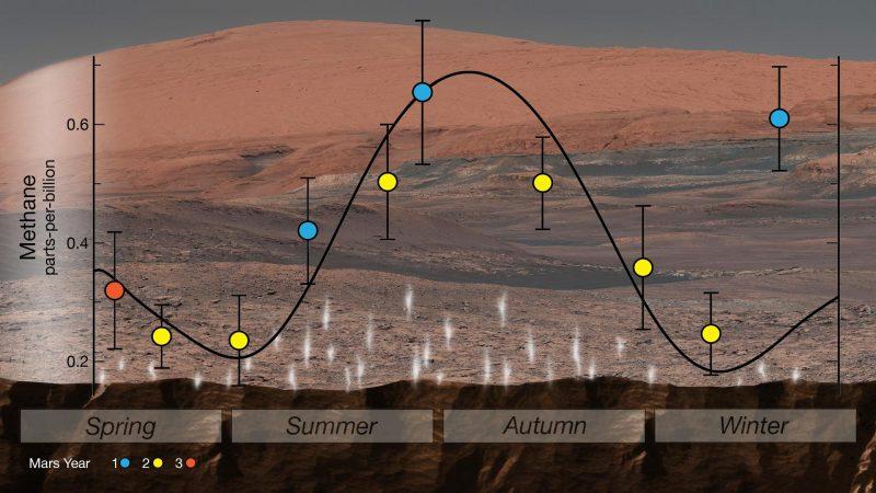 Planeta Marte. Anuntul INCREDIBIL de care NASA a fost UIMITA gaz metan sezoane