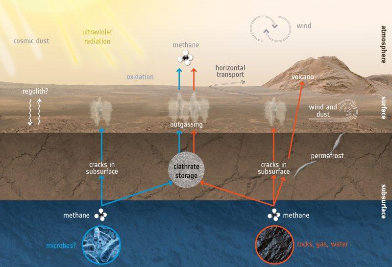 Planeta Marte. Anuntul INCREDIBIL de care NASA a fost UIMITA gaze suprafata