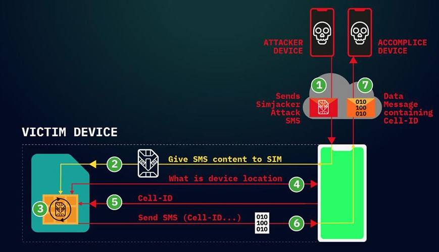 Simjacker iPhone, Telefoanele Android SPARTE printr-un Simplu SMS hack