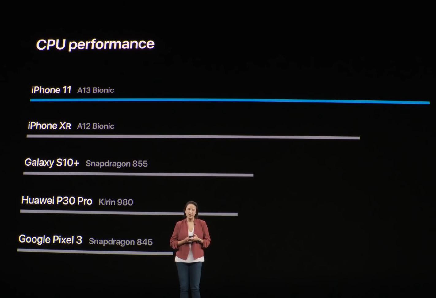 iPhone 11 Cum A RAS Apple de Huawei P30 PRO, GALAXY S10 performante