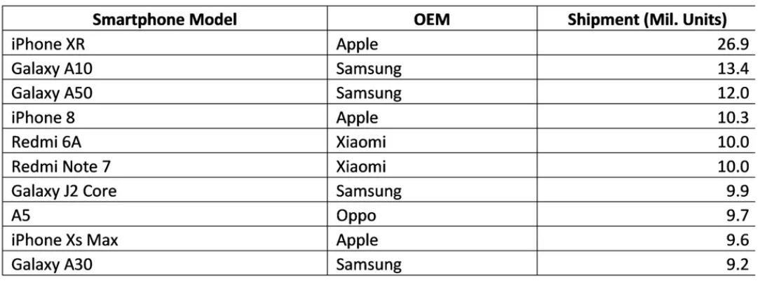 iPhone XR a UMILIT Telefoanele Samsung si Huawei in Vanzari vanzari S1 2019