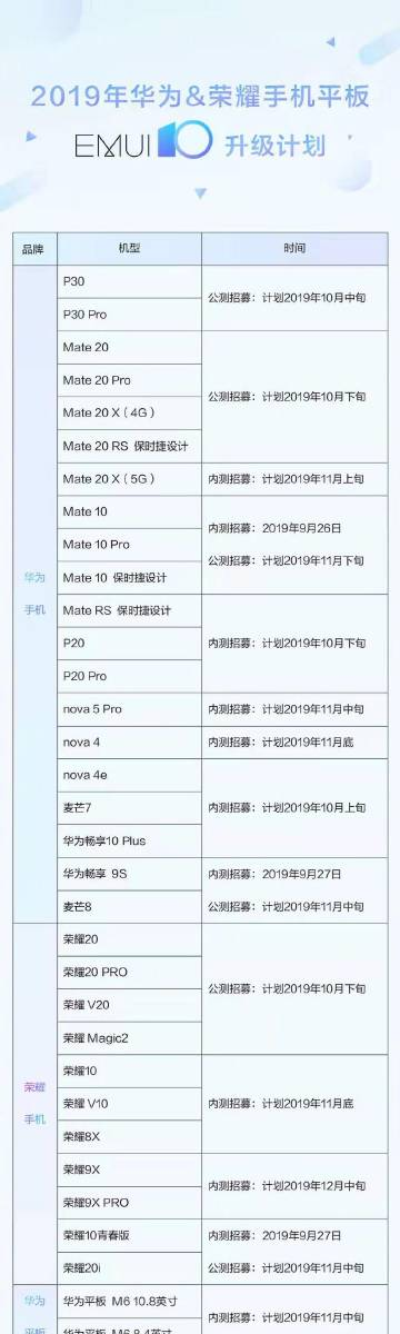 huawei lista telefoane android 10 beta