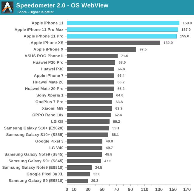 iPhone 11 Pro UMILESTE Telefoane Android Performante speedometer