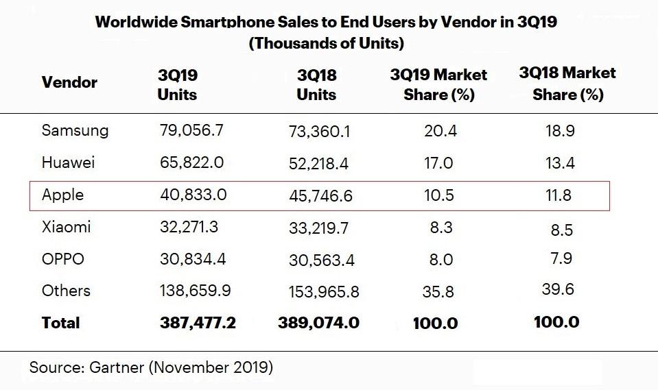 Apple Huawei Samsung vanzari smartphone T3 2019